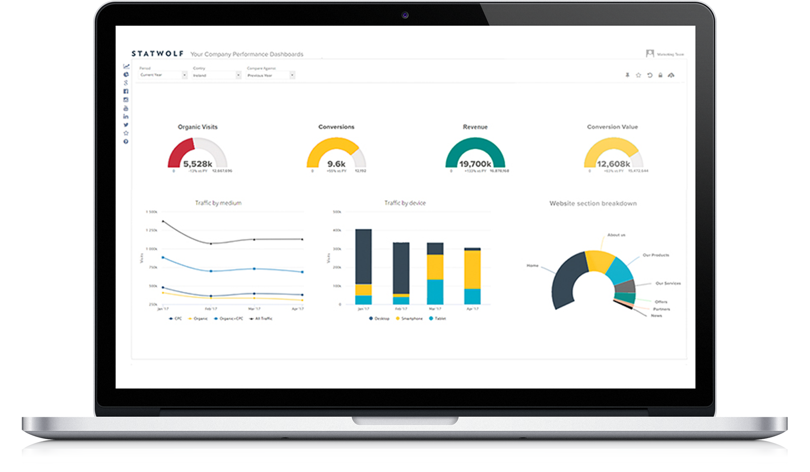 Statwolf Digital Marketing Dashboards and Advanced Data Science